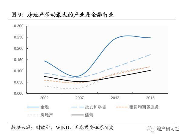 房地产对gdp的影响_老龄化对全球gdp影响