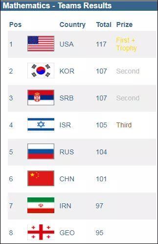 """郭肖:中国选手为何在世界数学大赛""""全军覆没""""?"""