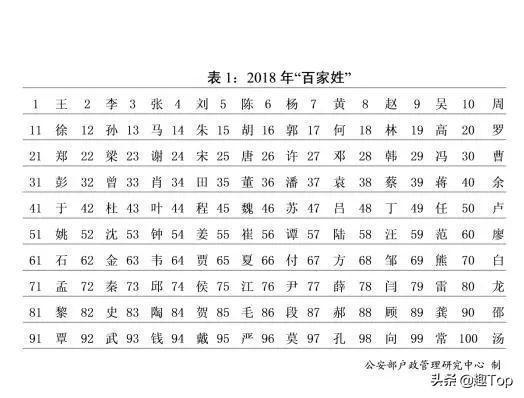 中国姓氏人口排行榜_2018中国姓氏人口数量排行榜Top300_姓李排第一!_总人口