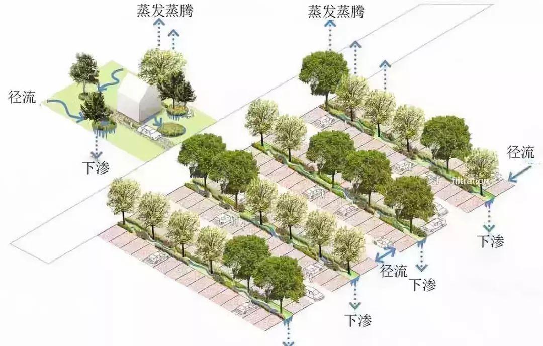 生态型停车场的设计原理与施工秘笈 (图19)