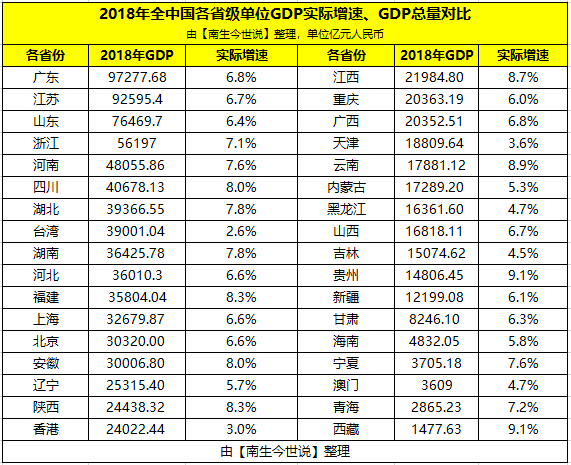 台湾gdp真实_2021年一季度,我国台湾地区GDP实际增长8.16%,两年平均增长5.3%
