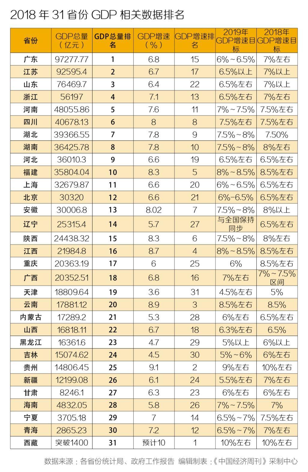 31省份gdp增速比拼_22省 经济列车 今年降速运行