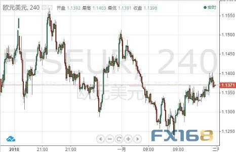 [晚间美国GDP来袭 FXStreet首席分析师:欧元、英镑、日元和澳元走势预测]首席分析师