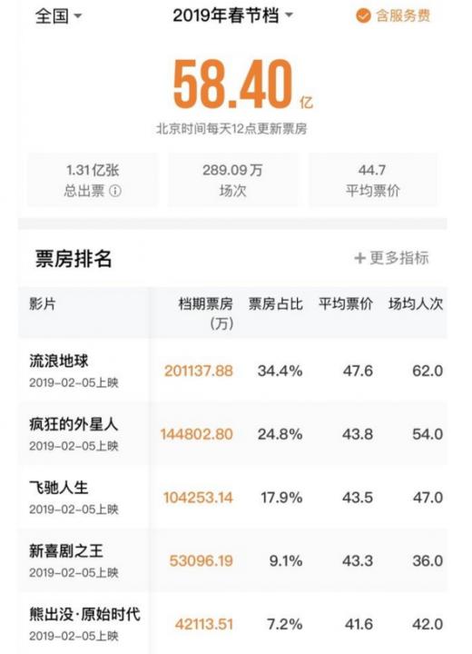 春节期间电影票房达58.4亿元 浅析我国近年来