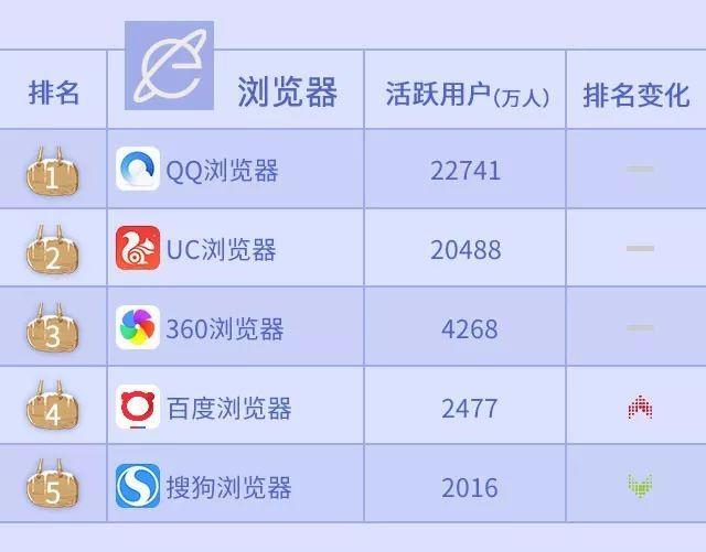 2019年度动o+排行榜_沃指数 2019年2月移动应用APP排行榜