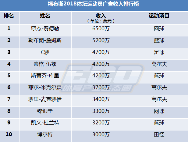 2018体坛收入排行_体坛薪资排行榜