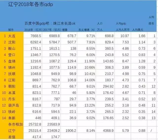 阜新gdp_阜新高等专科学校图片