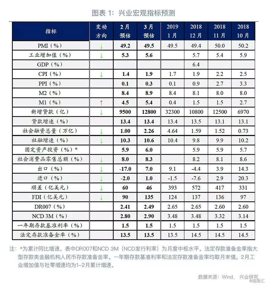 【鲁政委:乍暖还寒—2月宏观经济指标预测与3月政策前瞻】 鲁政委