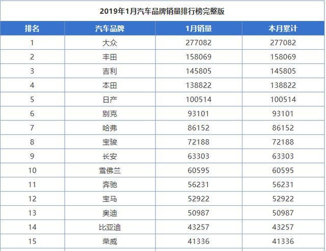 2019年1月汽车品牌销量榜大众NO1丰田吉利成绩斐然_南国彩票七星