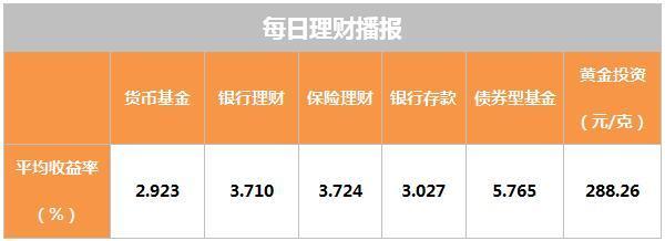 2月28日理财日报:公募信托将从100万门槛降至1万元|公募基金信托