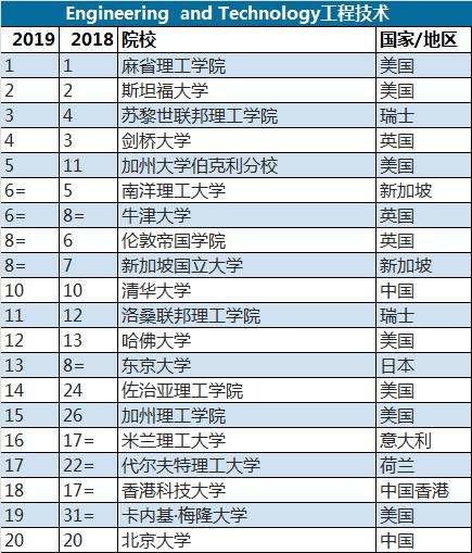 2019年QS世界大学学科排名