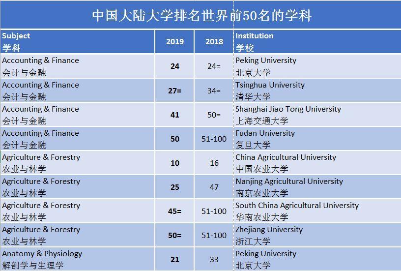 2019年专业排行榜_2018年大学毕业生薪酬排行榜, 看看你的母校排在第几