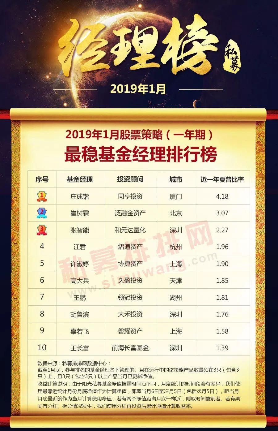 2019年度基金排行_2019年通联数据私募基金排行榜:3月榜