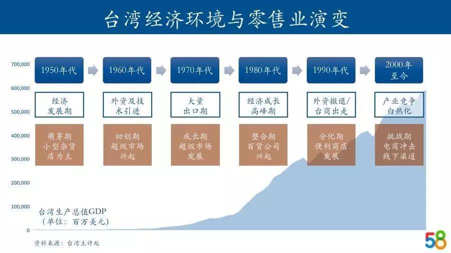 台湾1950年以来gdp增长_数据简报 1950年以来中国历年GDP增长率汇总