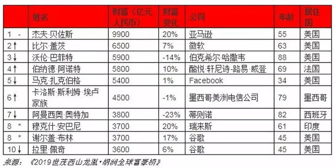 骄傲!2019胡润全球富豪榜:张一鸣跻身全球前100,大中华区前20!