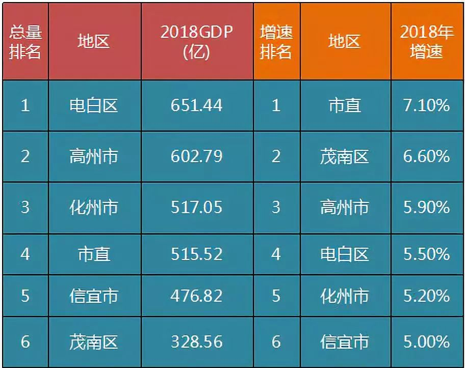 高州gdp_茂名 GDP总量最大的是电白区,不得不承认事实