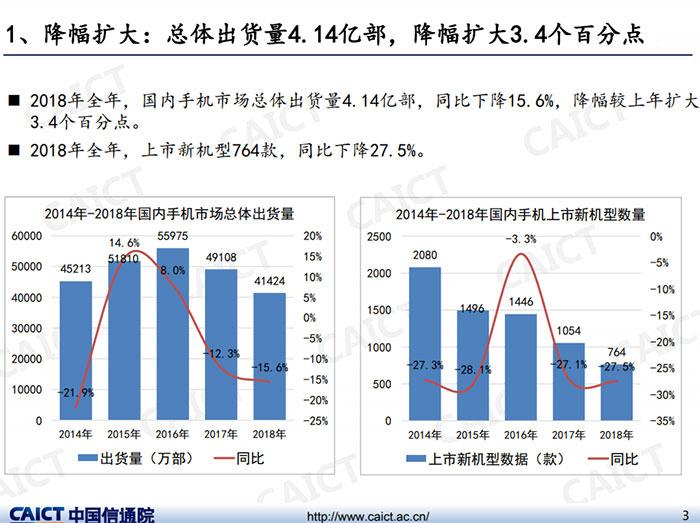 国产高端机份额两年涨了五倍,国内手机均价 2523 元