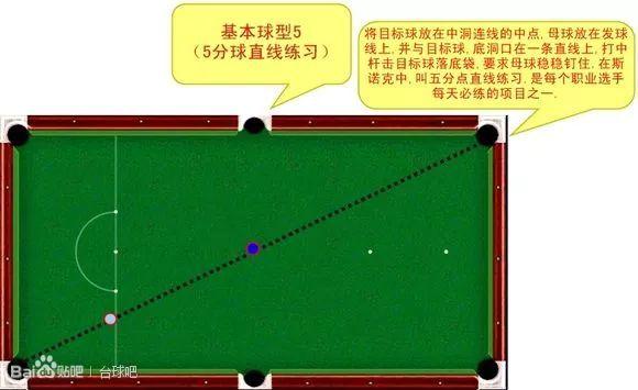台球基本球型