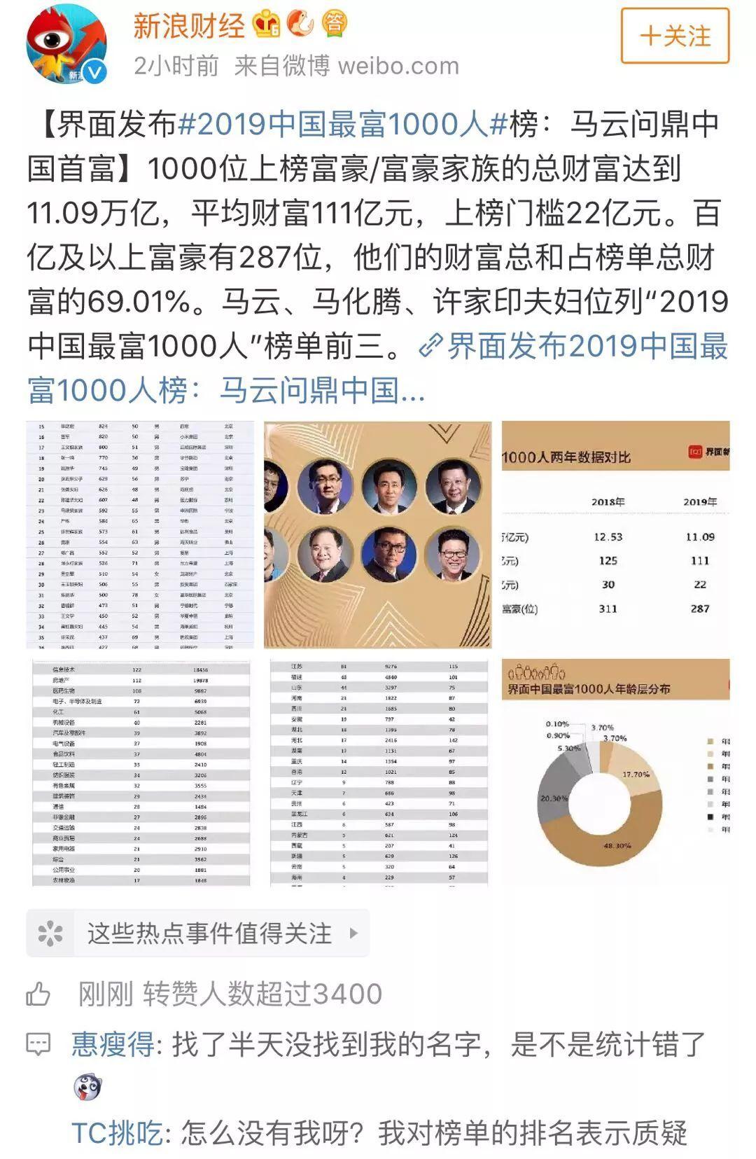 2019中国最富1000人榜单公布