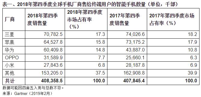 2018年第四季度全球智能手机销量停滞,华为逆势增长37.6%
