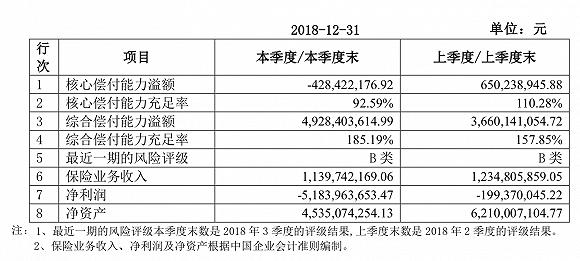 百亿退保、炒股巨亏、总裁缺位,幸福人寿去年创纪录亏损68亿元