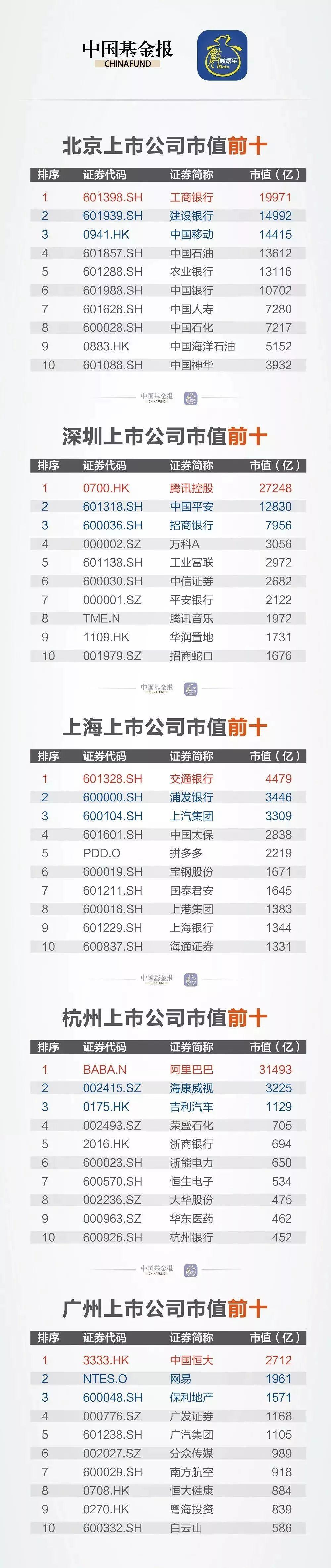又是深圳!GDP剛超香港,上市公司市值又超10萬億:竟比上海高出4個成都