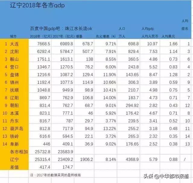 朝阳gdp_2020年辽宁省各市GDP,大连排名位居第一,省会沈阳排名第二