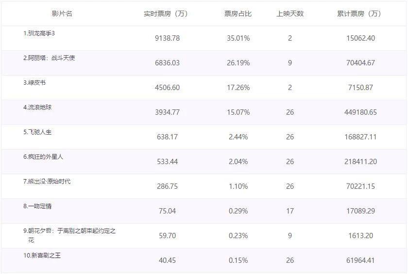 《驯龙高手3》2天破亿,《阿丽塔:战斗天使》票房破7亿!