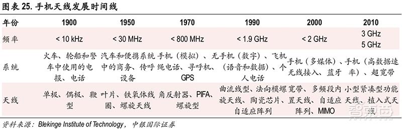 从大哥大到iPhoneXS,手机天线进化史与5G新挑战【附下载】| 智东西内参