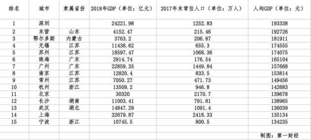 信阳市人均gdp的标准是多少_官方发布 河南信阳市 最穷 第一县名单及排行榜出炉