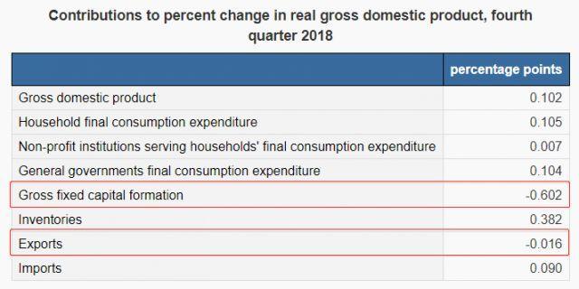 经济逼近衰退国民收入骤减 加拿大最近比较烦