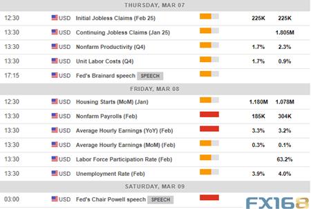 【一周回顾与展望】三大事件引爆市场 下周还看欧银和非农脸色