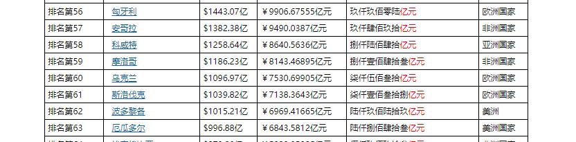 启东gdp_2020年南通市7个区县GDP排名:海门第一,海安第六