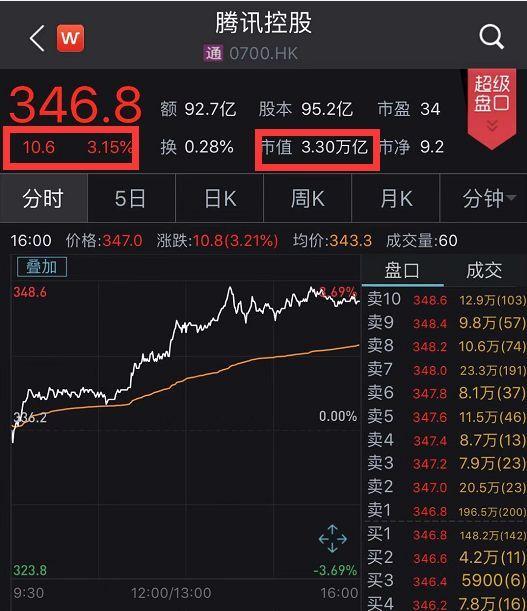 """騰訊重磅!要砸892億元拿下韓國遊戲巨頭,股價飆升市值猛增千億港幣_Nexon"""""""