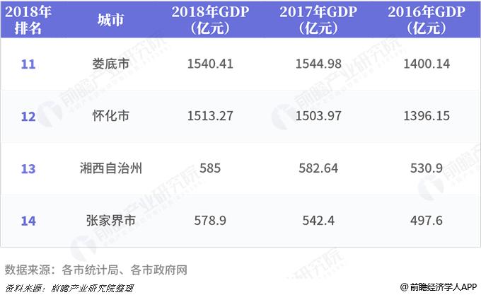 2018湖南经济总量排名_湖南经济排名