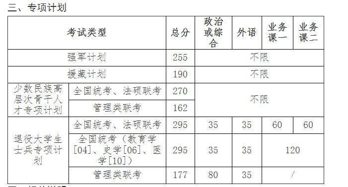 吉林大学计划外招生_快讯:兰州大学、天津大学、吉林大学19考研复试分数线发布了 ...