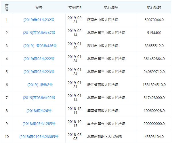 东方财富踩雷中弘退:追索3.19亿违约金,占券商子公司全年净利五成