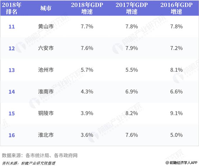 2016、2017、2018年安徽省各市GDP总量及增
