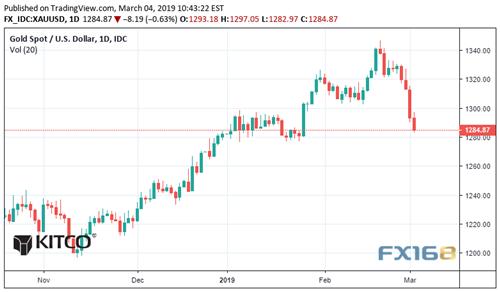 真正推动金价暴跌的并非美元?分析师:黄金正面临一新障碍 密切关注这一水平