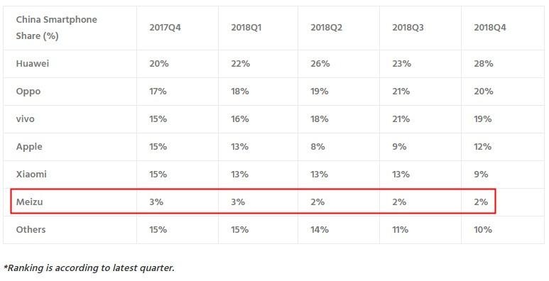 魅族推出全球首款无孔手机,结果众筹不到29人以失败告终