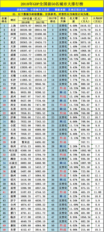 武昌GDP_武汉