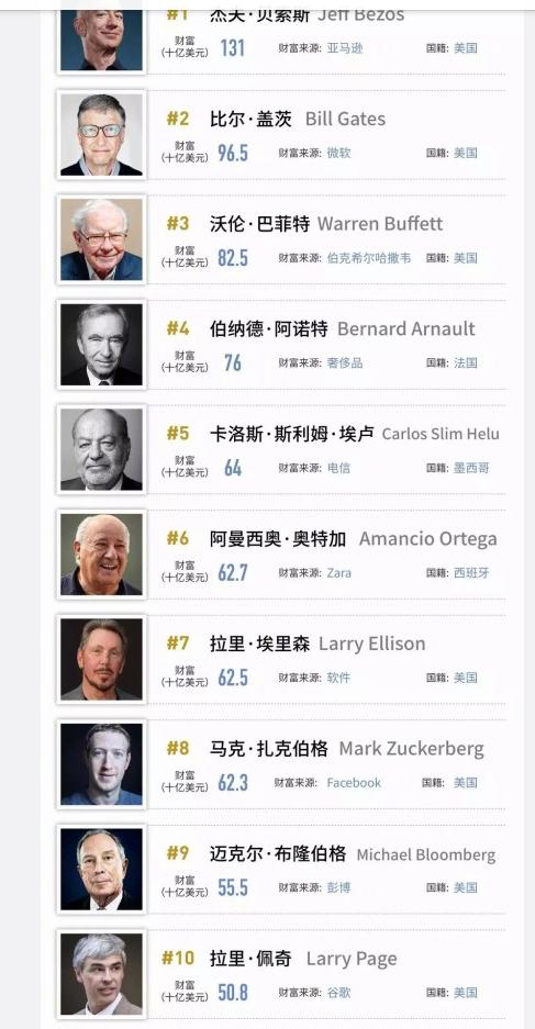 福布斯2019全球前20名亿万富豪榜,中国只有一人上榜