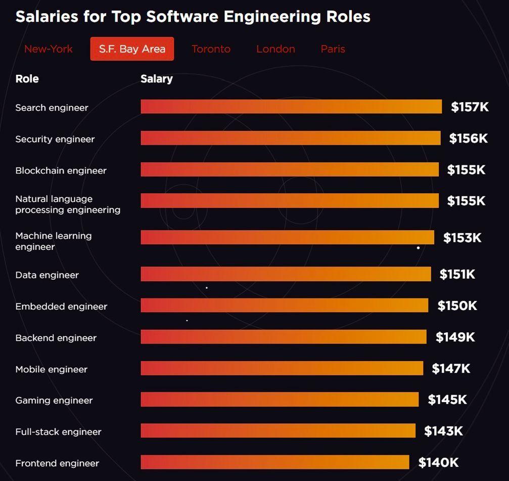 金三银四转岗去! 美国最抢手的程序员岗位变了(图2)