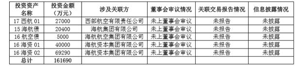 渤海人寿补报与海航系重大关联交易 5笔共约16亿关联交易浮出水面