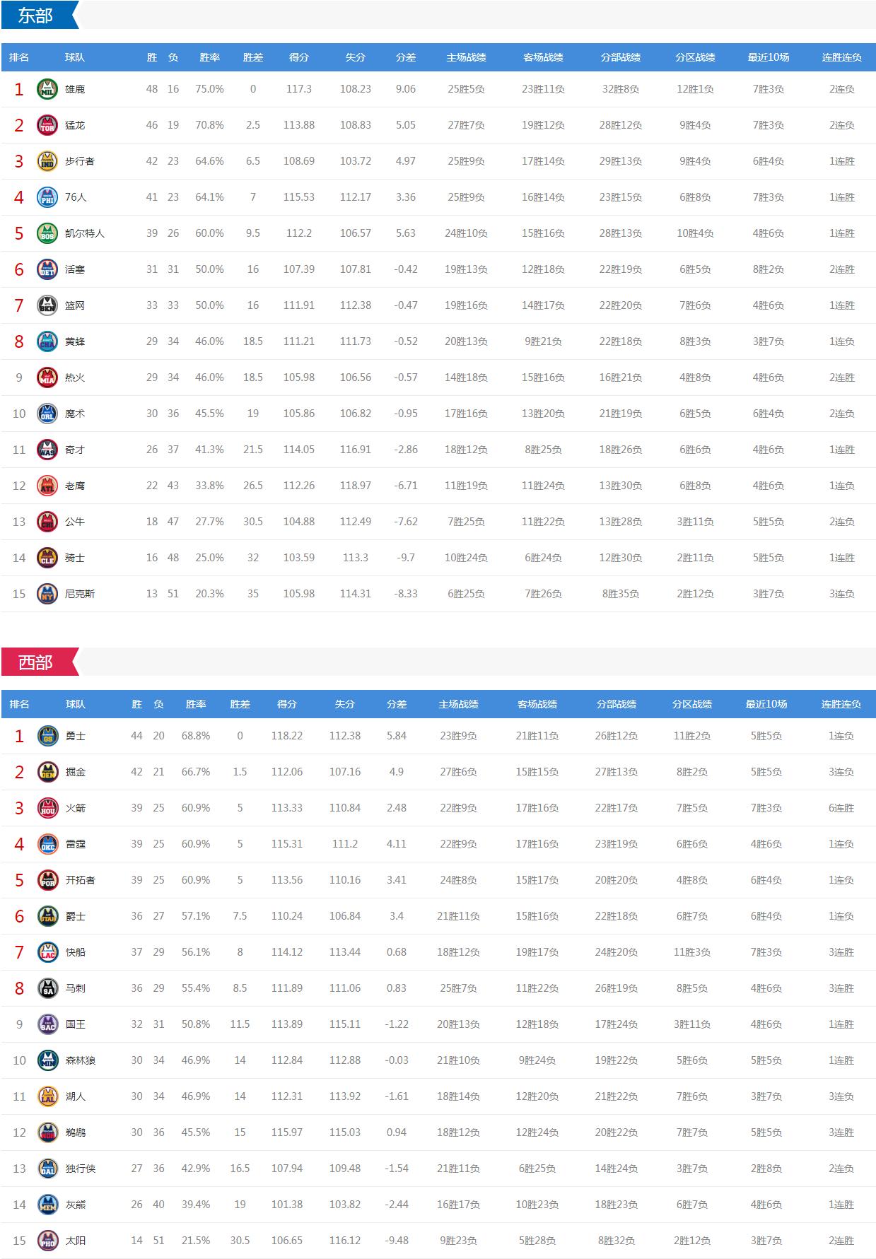NBA今日鏖战10场 掘金vs湖人 马刺绿衫军活塞等出