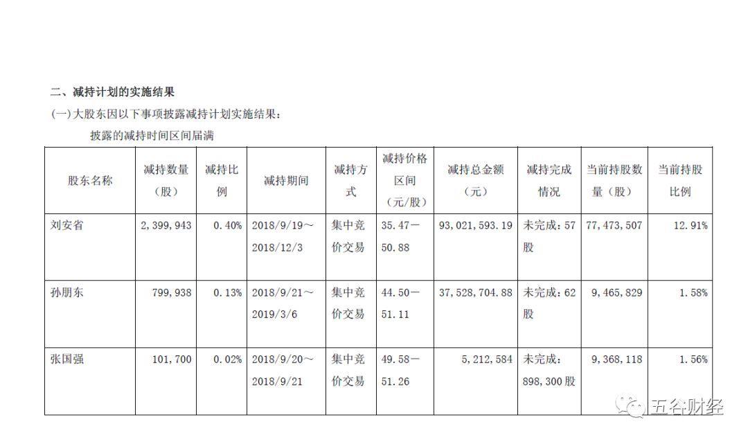口子窖5位股东集体减持,套现2.1亿,公司现金流却暴跌50%!