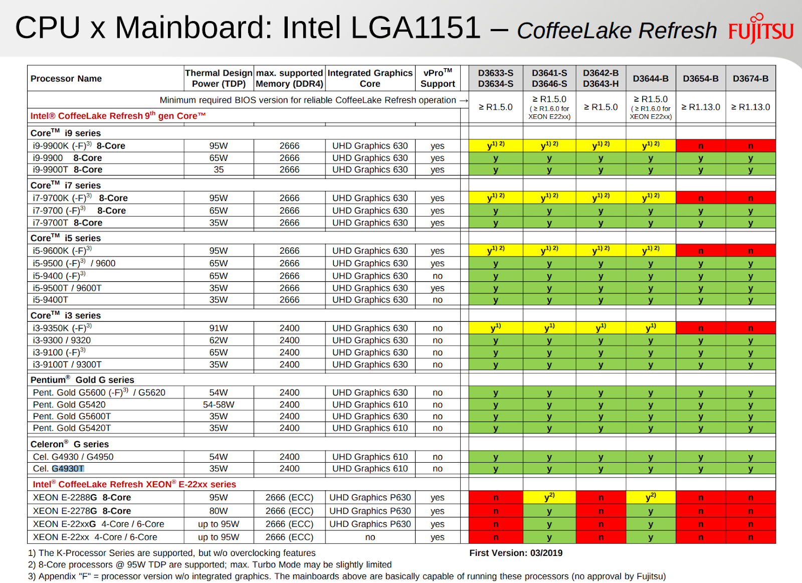 英特尔I9处理器性能升级力度比以往要高得多