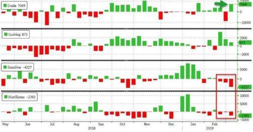 1998年开始,我国原油和成品油【EIA原油库存增幅更出乎意料 但成品油库存减少暂抵悲观情绪】