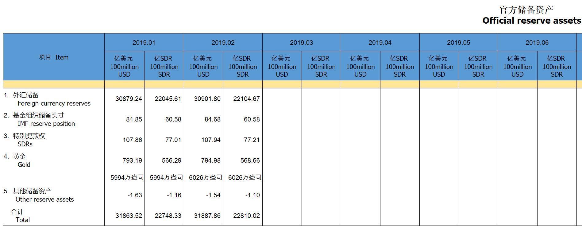 刚刚中国公布数据:外汇储备连续4个月增加,连续3个月增持黄金:外汇储备世界排名