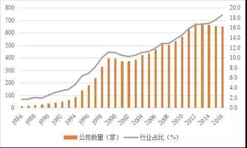 """图18 1986~2016网络文化行业全球上市公司行业比重演化趋势   (五)广告服务行业:数量和比重持续上升,2014年后进入""""稳定期""""   全球广告服务类上市公司虽起步较晚但发展速度较快."""